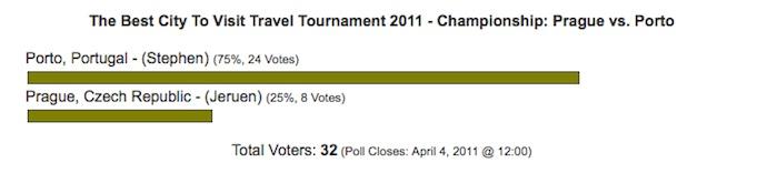 best city 2011 championship