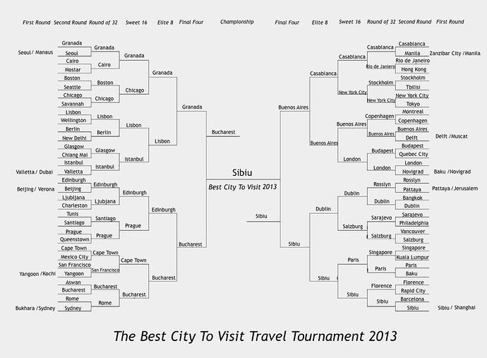 best city 2013 travel tournament final bracket