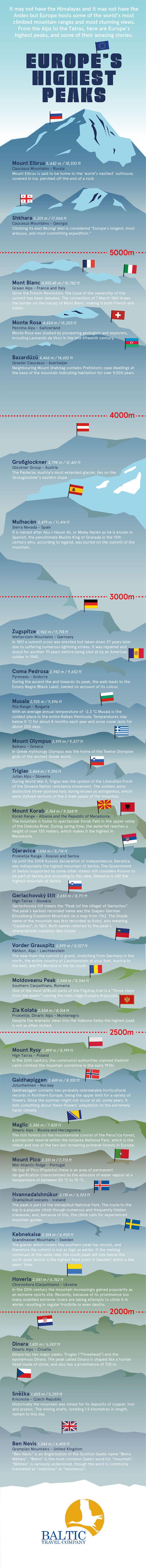 highest peaks europe