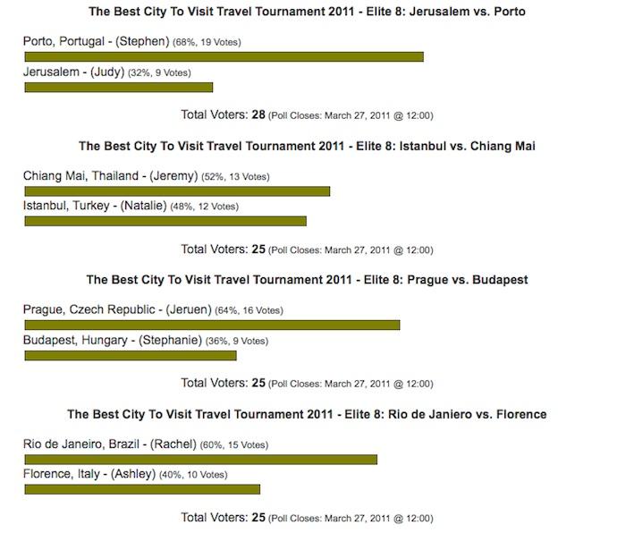 best city 2011 elite 8