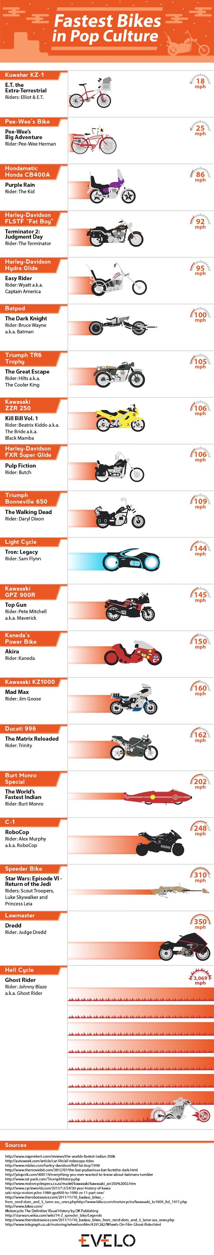 fastest fiction bikes