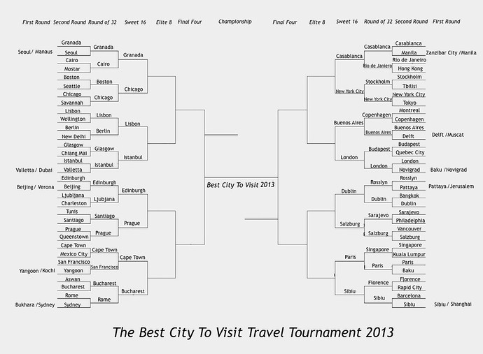 the best city to visit travel tournament 2013 sweet 16 brackets