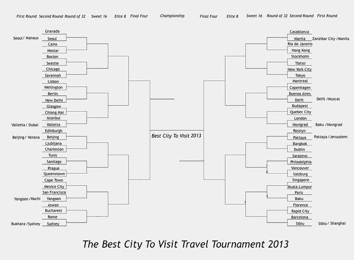 The Best City To Visit Travel Tournament 2013: Second Round
