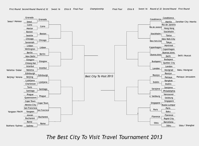 best travel tablets 2013 round of 32